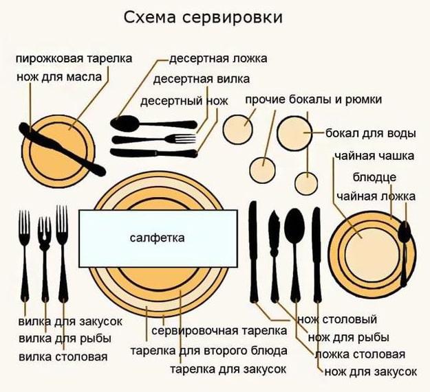 Shema-servirovki-za-stolom-Pravila-E`tiketa-interesnyefakty.org
