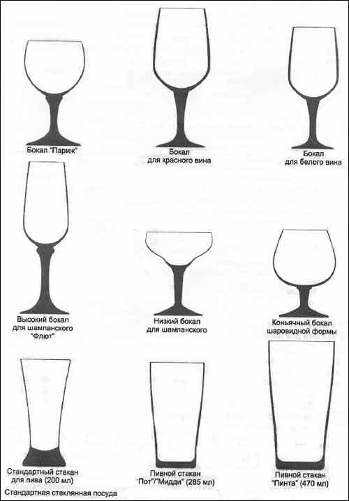 Стандартная стеклянная посуда