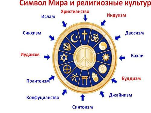 символ мира и религий