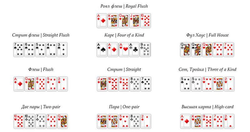 Покер комбинации для новичков