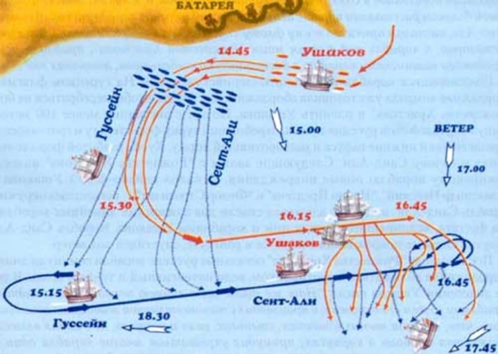 Схема сражения у острова Тендра